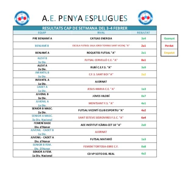 Resultats Del Cap De Setmana | Resultados Del Fin De Semana 3-4/2/2018