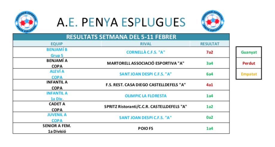 Resultats Cap De Setmana | Resultados Del Fin De Semana